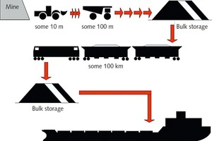 """<div class=""""bildtext"""">1 Typical transport route for coal</div>"""