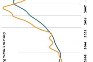 Branchenkonjunktur in den letzten Jahren • Economic cycle of industry during the recent years<br />