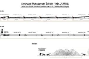 6 Lagerplatzanlage – Entspeicherung ● Stockyard Management System – Reclaiming