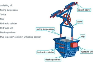 """<div class=""""bildtext"""">6 Skip with spring-mounted support frame, rope deflector sheave, and tandem rope carriage</div>"""