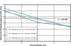 Mean grinding ball diameter along the grinding track (mean grinding ball diameter d<sub>MK</sub> of the charge Ø 63-20&nbsp;mm is 37.8&nbsp;mm)<br />