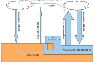 16 Jährlicher Wasserkreislauf [Gt H<sub>2</sub>O/a] # The annual water cycle [Gt H<sub>2</sub>O/a] <br />