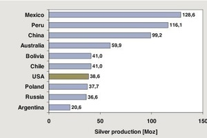 """<span class=""""bildunterschrift_hervorgehoben"""">11</span>Länderranking bei der Silbergewinnung (2010) • Silver mining ranking by country (2010)<br />"""