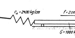 """<span class=""""bildunterschrift_hervorgehoben"""">4</span>Schema eines kraftbegrenzten Schwingsystems<br />"""