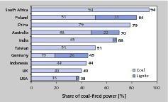 """<div class=""""bildtext"""">5 Anteil kohlegefeuerter Kraftwerksleitung • Share of coal-fired power station capacity</div>"""