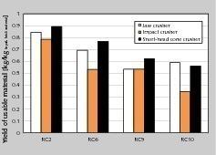 17 Zurückgewinnbarer Wertstoffanteil • Percentage of recoverable recyclables