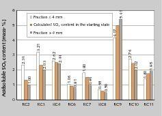 18 Säurelösliche SO<sub>3</sub>-Gehalte der mit dem Prallbrecher zerkleinerten Wände • Acid-soluble SO<sub>3</sub> content of the walls comminuted in the impact crusher