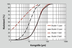 "<div class=""bildtext"">1 Messung von Talkproben unterschiedlicher Lamellarität mit Lasergranulometrie und Sedimentationsanalyse im Vergleich • Measurement of talc samples with different lamellar structure with laser granulometry and sedimentation analysis in comparison</div>"
