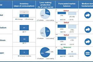 10 Marktaussichten für Metalle