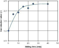 Influence of the milling time on the size reduction ratio of the coarse products<br />