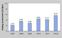 20 Investitionen über die Jahre • Investments over the years<br />