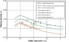 Measured values for natural and crushed sands in comparison with the curves calculated after Peronius and Sweeting<br />