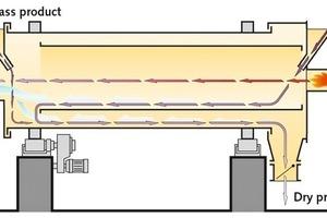 "<div class=""bildtext"">3 Funktionsprinzip eines Allgaier-Trommeltrockners System MOZER® TK+ mit ""Evaporative Cooling"" # Principle of operation of an Allgaier drum dryer system MOZER<sup>®</sup> TK+ with evaporative cooling</div>"