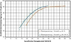 Comparison of the results of the ceramic classifying lining with variation of the mill speed (silica sand)<br />