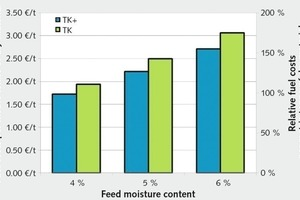 "<div class=""bildtext"">5 Brennstoffkosten pro Tonne Trockengut # Fuel costs per metric tonne of dry material</div>"