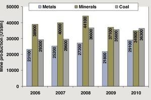 """<span class=""""bildunterschrift_hervorgehoben"""">1</span>Produktionsvolumen der Minenindustrie • Production volume of the mining industry<br />"""