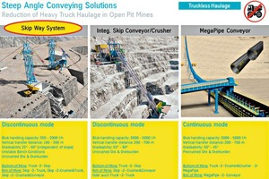 """<div class=""""bildtext"""">17 Reduction of heavy haul traffic in open-pit mines through use of steep-angle conveying systems</div>"""