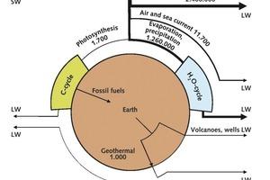 15 Jährlicher Energiefluss [EJ/a] # Annual energy flow [EJ/a]<br />