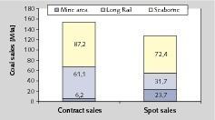 14 Kohleabsatz des Marktführers # Coal sales of the market leader<br />