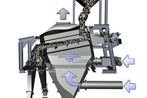 6 Prinzipbild allair<sup>®</sup> Doppeldecker-Luftsetzmaschine • Schematic diagram of the allair<sup>®</sup> double-deck air jigging machine