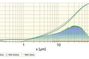 "<div class=""bildtext"">4 Messung der Korngrößenverteilung • Measurement of the particle size distributions<br />Rote Kurve: Quarzsand Ausgangszustand • Red curve: quartz sand base material<br />Grüne Kurve: 100&nbsp;g Quarzsand 5&nbsp;Minuten gemahlen in der Planeten-Kugelmühle • Green curve&nbsp;&nbsp;&nbsp; : 100&nbsp;g quartz sand ground 5&nbsp;minutes&nbsp; in the Planetary-Ball Mill<br />Blaue Kurve: 20&nbsp;g Quarzsand 30&nbsp;Minuten gemahlen in der Mörsermühle • Blue curve: 20&nbsp;g quartz sand ground 30&nbsp;minutes in the Mortar Mill </div>"