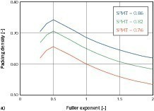 Estimation of the working properties for a formulation with w/z&nbsp;=&nbsp;0.6<br />