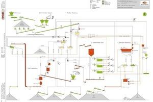 """<div class=""""bildtext"""">9 Fließschema für die künftige Kies- und Sandgewinnung • Flowchart for the future sand and gravel extraction and processing</div>"""