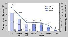 "<div class=""bildtext"">1 Primärenergieverbrauch in Deutschland • Primary energy consumption in Germany</div>"