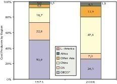 """<span class=""""bildunterschrift_hervorgehoben"""">3</span>Veränderung bei den wichtigsten Kohleproduzenten nach Region (IEA)<br />"""