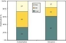 """<span class=""""bildunterschrift_hervorgehoben"""">2</span>Weltvorräte und Verbrauch fossiler Energieträger 2008 (IEA, GVSt)<br />"""