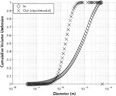 Case 2 – ReCyclone® MH application example: Value-added product recovery: a) Particle size distribution (PSD) at the inlet of the system and&nbsp;in emissions (experimental); b) Grade efficiency curves<br />