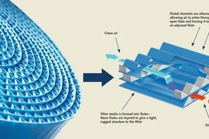 """<div class=""""bildtext"""">Die PowerCore<sup>®</sup> Technologie kombiniert die geschützte Ultra-Web<sup>®</sup> Nanofasertechnologie mit neuesten Erkenntnissen der Filtermedienverarbeitung, sodass die Partikel ohne Tiefenbelastung abgeschieden werden</div>"""