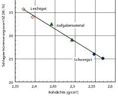 Dependence of the impact fragmentation value on the bulk density of the products of sorting<br />
