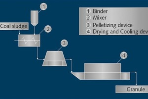 """<div class=""""bildtext"""">3 Schematic showing system for coal dust agglomeration</div>"""