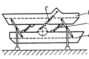 """<span class=""""bildunterschrift_hervorgehoben"""">9</span>Schema einer Resonanzschwingsiebmaschine mit elastisch gekoppeltem Antrieb bei vollem Massenausgleich<br />"""