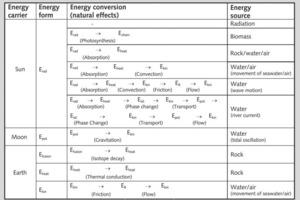18 Natürliche Energiewandlungsprozesse C<sub>n</sub> # Natural energy-conversion processes C<sub>n</sub><br />