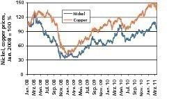 10 Relative Preisentwicklung von Kupfer und Nickel # Relative price development of copper and nickel<br />