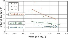 Relationship between the packing density and V funnel flow time at the same slump<br />