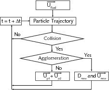 Representation of the interparticle agglomeration model<br />