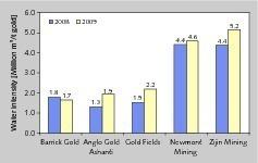 1 Wasserintensität führender Goldproduzenten • Water-intensity of leading gold producers