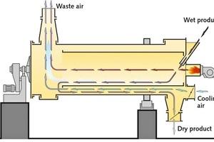"""<div class=""""bildtext"""">2 Allgaier-Trommeltrockner System MOZER® TK mit Luftkühlung # Allgaier drum dryer system MOZER<sup>®</sup> TK with air cooling</div>"""