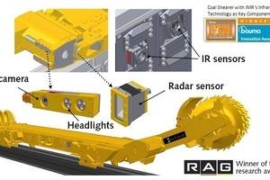 Use of sensor technologies at a shearer loader<br />