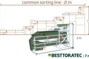 Conventional sorting line vs. Best Toratec EcoTowerSort<sup>®</sup> concept<br />