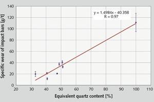 """<div class=""""bildtext"""">11 Abhängigkeit des spezifischen Schlagleistenverschleißes vom äquivalenten Quarzanteil • Dependence of specific impact-shoe wear on equivalent quartz content</div>"""