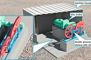 """<div class=""""bildtext"""">12 Travel rope drive station with double grooved traction sheave and deflec-tor sheave for rope return to the traction sheave </div>"""