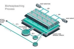 13 Oxidatives Bio Heap-Leach Verfahren # Oxidative bio-heap leach process<br />