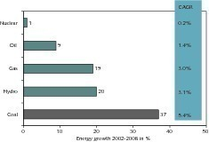 1 Wachstum des Primärenergiebedarfs (BP Stat. Rev. of World Energy, 2009)<br />