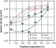 Starting material 4/8&nbsp;– influences of the treatment temperature and the milling time on the apparent density of the coarse product<br />