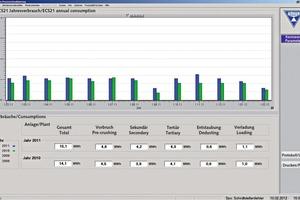 Prozessvisualisierung # Process visualization<br />