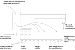 2 Funktionsprinzip AKOREL-Freifallklassierers ● The functional principle of the AKOREL free-fall classifier